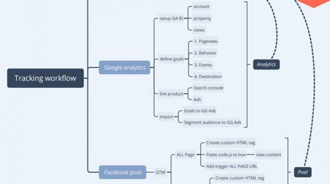 Tổng thể về tracking trong Digital Marketing (online)