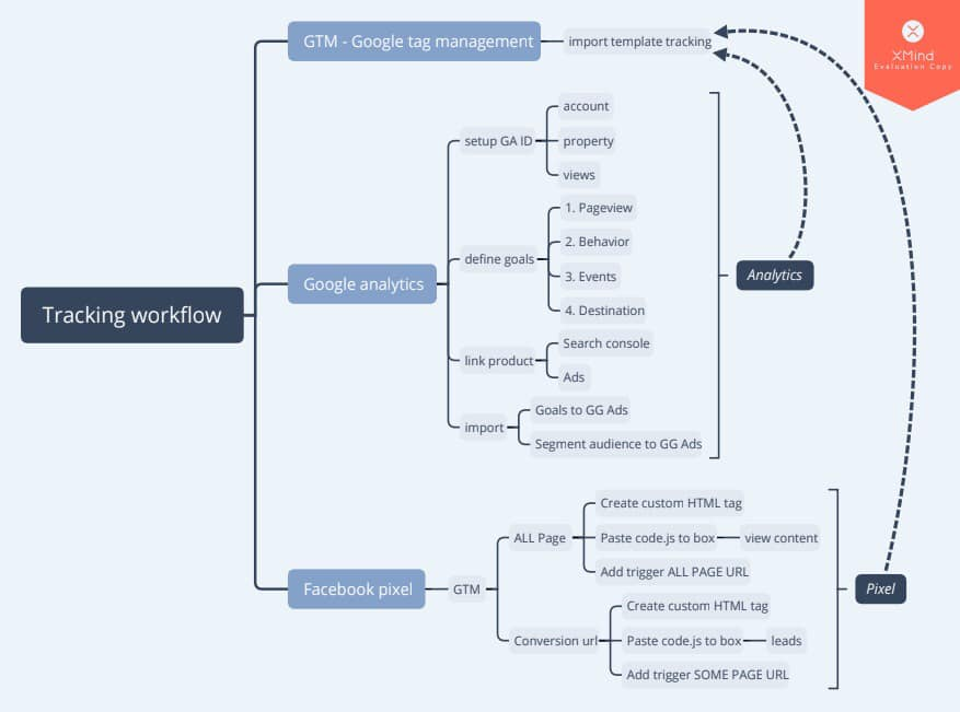 Tracking Workflow
